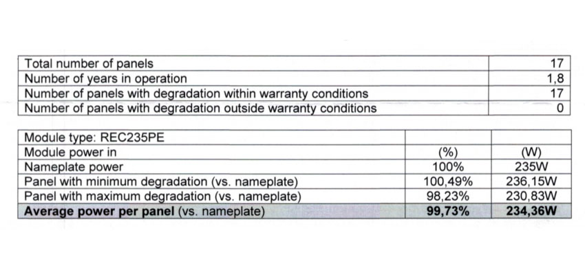Solar Edwards Adelaide Degridation Study Test Results